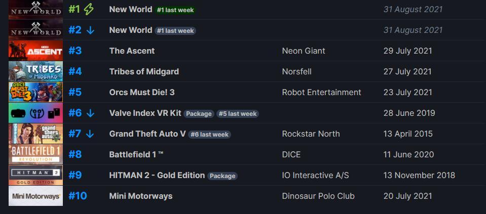 Steam新一周销量榜 《新世界》二连冠