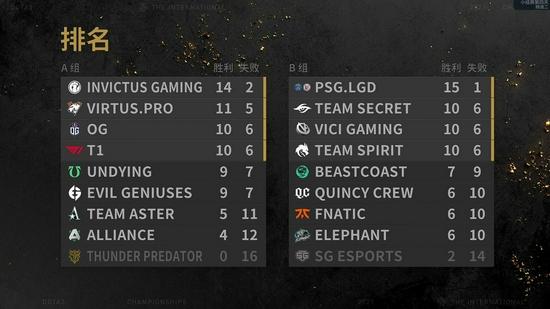 《DOTA2》Ti10小组赛全部结束 iG、LGD、VG晋级胜者组