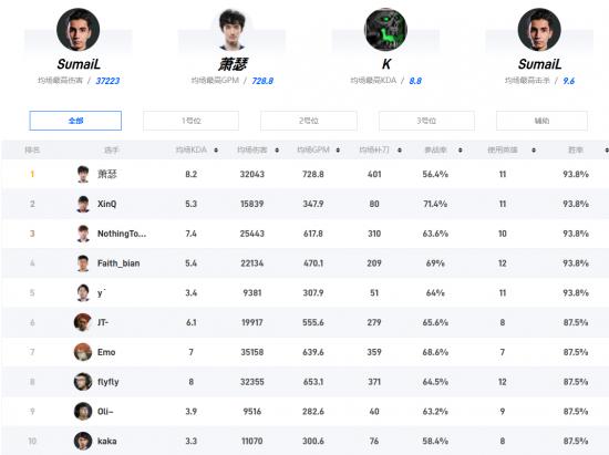 小组赛各选手的一些数据