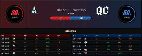 Ti10淘汰赛败者组:星辰大海 Aster不敌QC