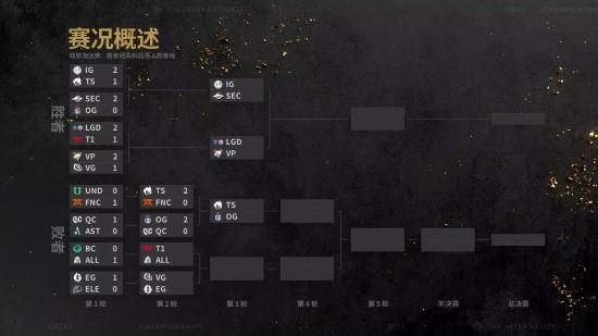 《Dota2》Ti10主赛事第二日战报 LGD、VP晋级前六