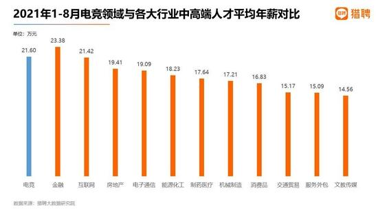 猎聘数据:电竞中高端人才平均年薪仅次于金融业